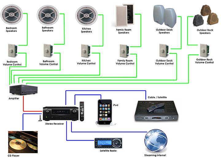 Best Wireless Multi Room Audio System