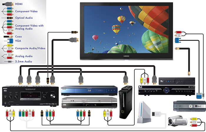 home theater cables and connections | purchasing power home entertainment system wiring diagrams home alarm system wiring